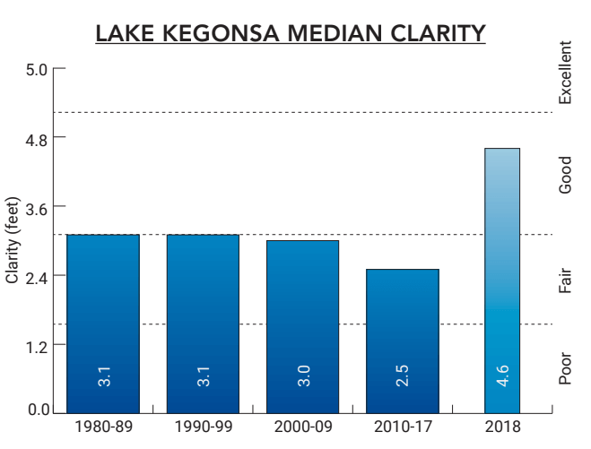 Lake Kegonsa 2018 Median Clarity Chart