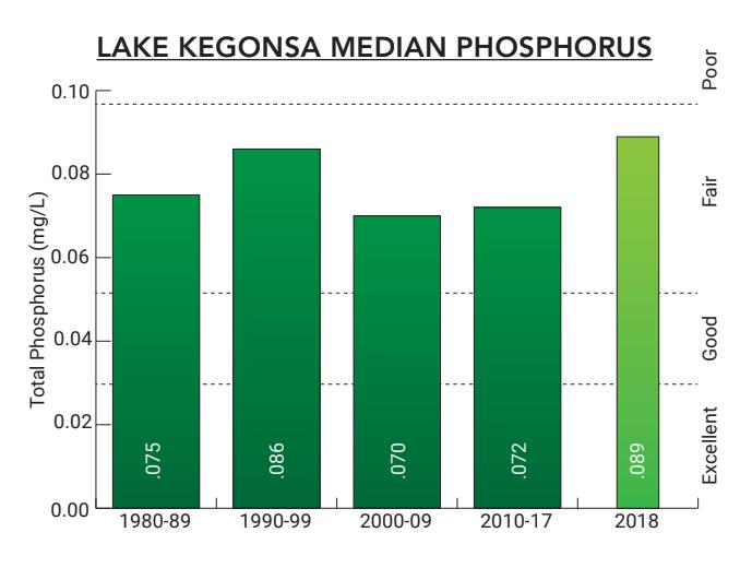 Lake Kegonsa 2018 Median Phosphorus Chart