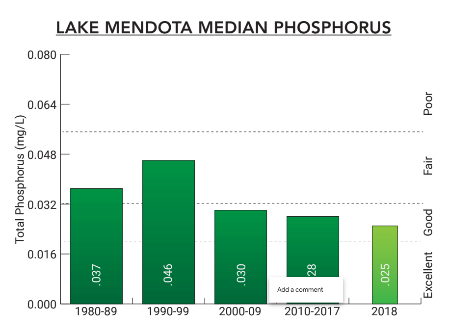 Lake Mendota 2018 Median Phosphorus level
