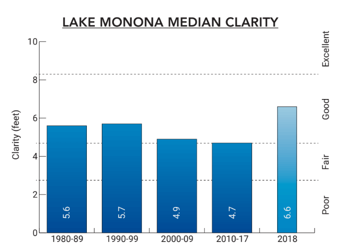 Lake Monona 2018 Median Clarity Chart