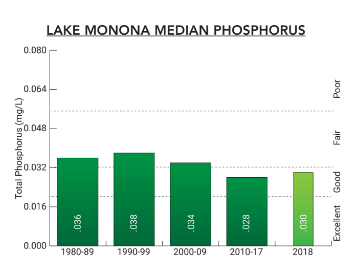 Lake Monona 2018 Median Phosphorus Chart