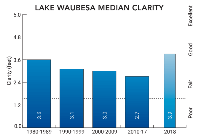 Lake Waubesa 2018 Median Clarity Chart