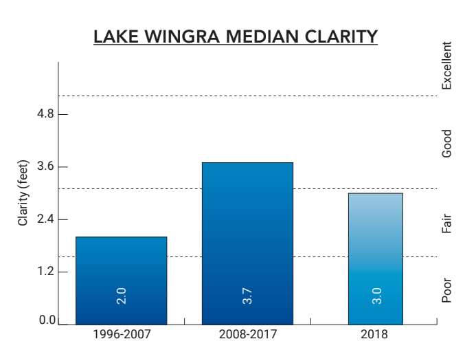 Lake Wingra 2018 Median Clarity Chart
