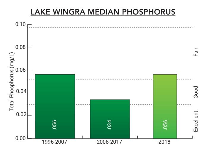 Lake Wingra 2018 Median Phosphorus Chart