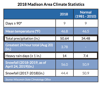 2018 Madison Area Climate Statistics - climate was a large factor in the 2018 state of the lakes