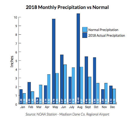 2018 Monthly Precipitation vs Normal - 2018 state of the lakes