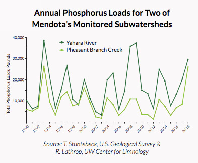 Annual Phosphorus Loads - Mendota Subwatersheds - 2018 state of the lakes