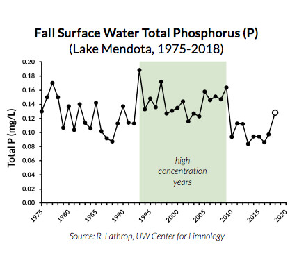 Fall Surface Water Total Phosphorus - 1975 to 2018