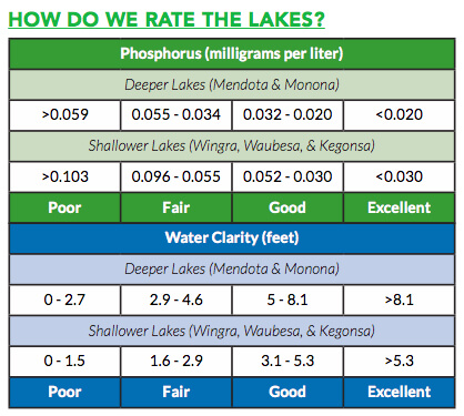 Wisconsin DNR Criteria - Deep and Shallow Lakes