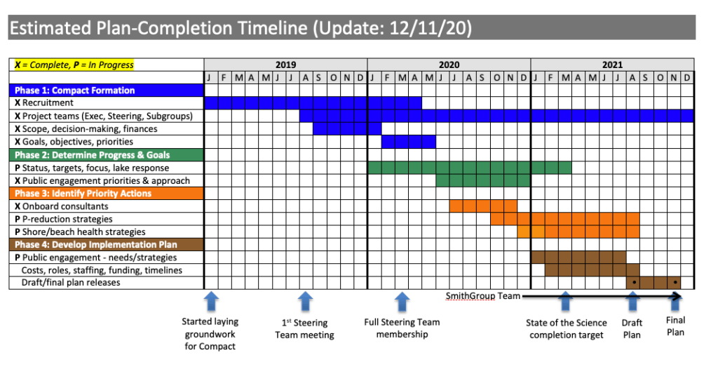 Compact timeline_rev12-11-20