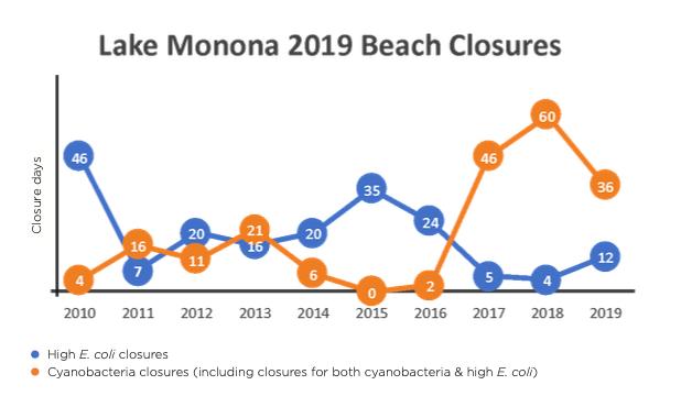 Lake Monona 2019 Beach Closures