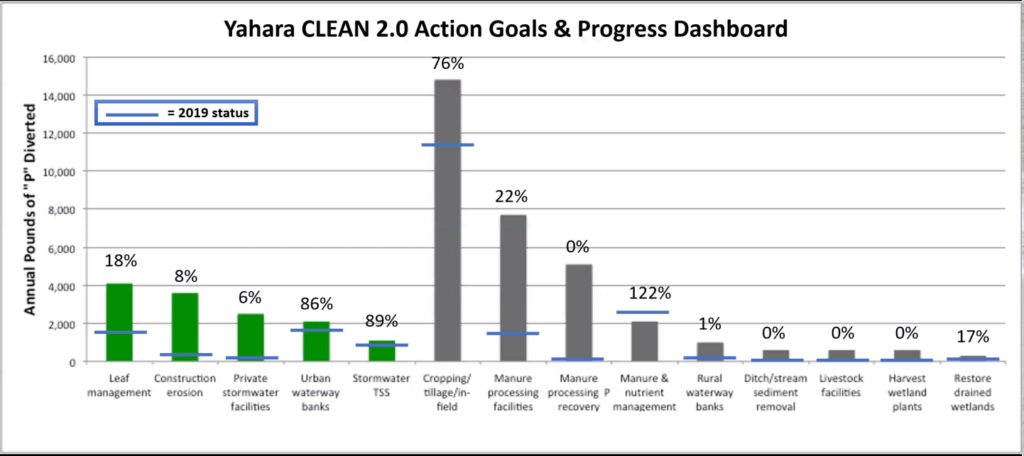 Yahara CLEAN 2.0 Goals and Progress Dashboard