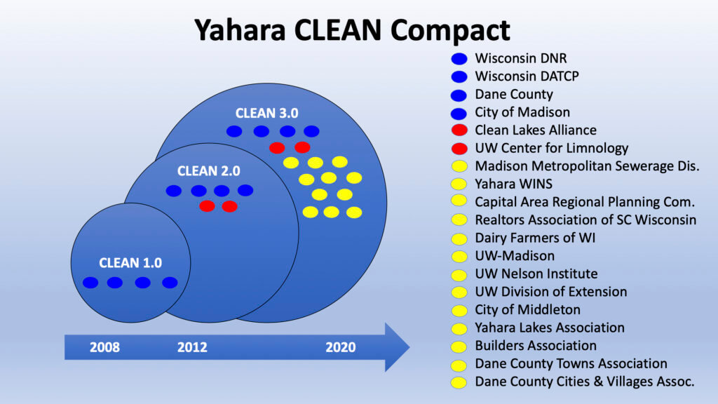 Yahara CLEAN Compact Timeline Evolution