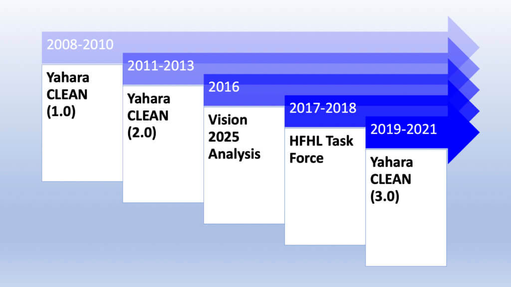 Yahara CLEAN Timeline
