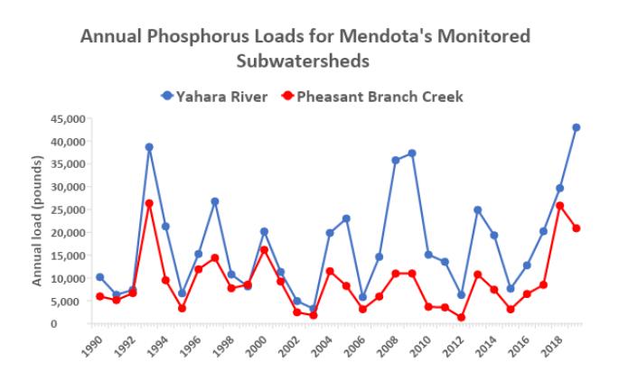 2019 Annual Phosphorus Loads for Mendota's Monitored Subwatersheds