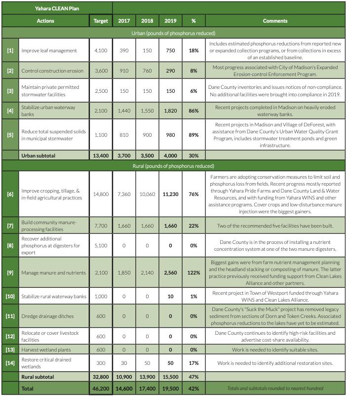 2019 Phosphorus reduction chart