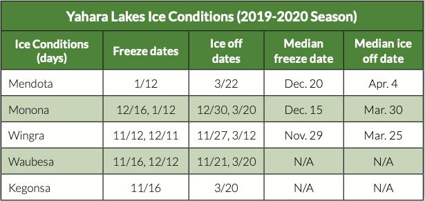 Yahara lakes ice conditions - 2019:2020 season